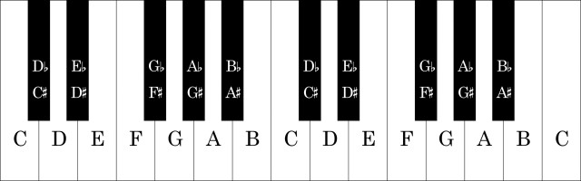 Keyboard graphic 2 octaves