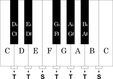 Keyboard graphic 2 pattern