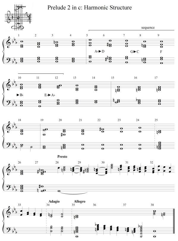 Prelude c minor chords