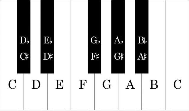 Keyboard graphic 3